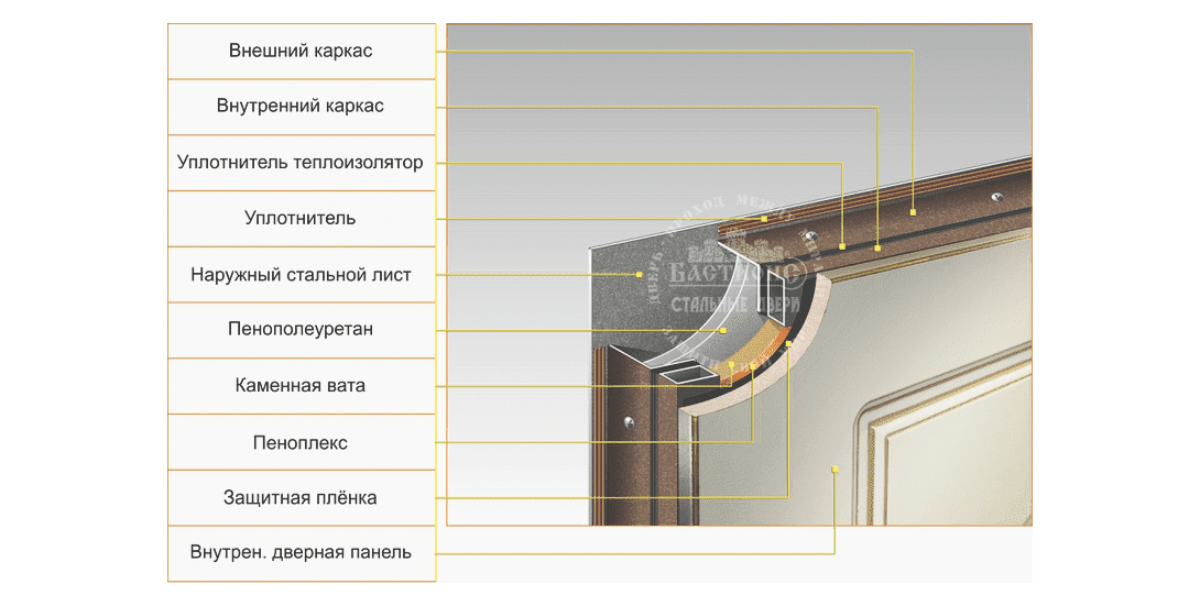 Структура материалов двери Бастион